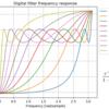 ボイスチェンジャー向けフィルタ設計:周波数ワープによるフィルタ係数の修正と実装方法
