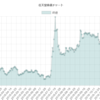 任天堂の株価をJSでグラフ化してみた