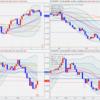 【4月2週来週の注目通貨】ユーロは弱気。ポンドは節目。カナダは上昇の始まり?