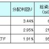 【HDV、VYM、VTI】シーゲル流投資として人気の高配当ETFとVTIの比較