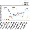 【日経平均続落】日銀は下げ許容?~日銀によるETF買入について考えてみた~