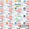 3月27日の仮想通貨・投資報告