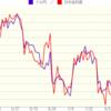 増々変化するドル円相場の相関関係、投資してから考えること