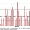 米国のクリニックで処方される抗菌薬の76%が不適切使用