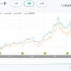 明治安田日本債券ファンドの積立 とポートフォリオとしての日本債券(悩)