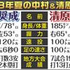 清原超え6本塁打の広陵中村は花咲須永にウラをかかれた。