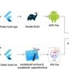 Visual Studio App Centerを使って内部向けに継続的にネイティブアプリを配信する