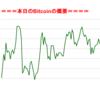 ■途中経過_1■BitCoinアービトラージ取引シュミレーション結果(2017年10月1日)
