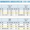 30手前で人生が決まる日本で自殺が増えるのも無理はない