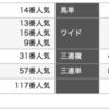 100円が2669万3120円に! 大井競馬場で地方最高配当額を更新