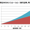 【楽天証券】積立NISAで「eMAXIS Slim 先進国株式インデックス」発射!!「楽天・全米株式」との比較と、20年間の試算してみた