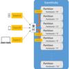 EventHubsでPublisherをSASを使ったデバイス認証
