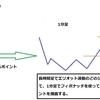 その4★エリオット波動論とフィボナッチの組み合わせ分析