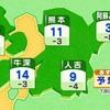 熊本市 最高気温やっと平年並み