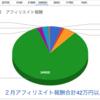 【収益報告】アフィリエイトブログで月40万円達成!(追記あり)