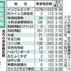 【熊本県感染症情報】リンゴ病が流行、16年同時期以来