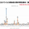 「東京都・厚労省発表の数字に基づくと、東京都ではPCR検査陽性者の多くが無症状で新型コロナにより死亡していることになります。」