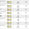 【2020年8月9月優待クロス】1日売買100万円まで手数料無料に拡大