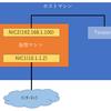 VirtualBoxとRHEL7のネットワークにハマる