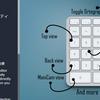 【Unity】Scene ビュー上で使用できるホットキーを追加する「SceneViewPlus」紹介(無料)