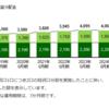 インフラファンドへの投資を考える(3)~いちごグリーンインフラ投資法人(2)~