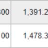 楽天(4755) を 800株買って100株売りました