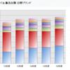 日本メーカーのトップを優秀なアジア人にしましょう。 : アマゾンの荷物、一般人が運ぶ時代