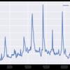 【備忘録】_PythonでGoogleトレンドの季節変動を取り除いてみる