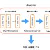 【Elasticsearch】Analyzerを手動で設定する方法 -Analyzerを理解する-