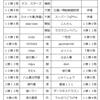 通信合戦成績表 2016.6