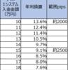 【ループイフダン4・5すくみと裁量の結果】5月1週は2500pips証拠金で年利換算145.6% (すくみ9.4%+裁量136.2%)。すくみ+裁量での実績を載せます。裁量の利益確定が進みました。