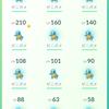 腰痛リハビリはポケモンGo in京都府立植物園でゼニガメ大量捕獲!