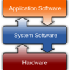 Operating system App Growth: A Trim Above The Rest