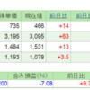 2018.6.29(金) 資産状況