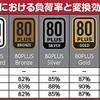 【自作PC】最大の2倍は多すぎ?寿命や効率からPC電源ユニットの選び方とオススメの倍率| 浅広ゲー