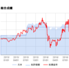 株式投資 運用成績(2016/08/07)