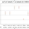 aoTuV beta5.7と6.02の音質比較
