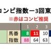 6月19日のレース回顧!