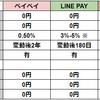 国内三大スマホ決済サービスアプリ:ペイペイ・LINE PAY・楽天ペイを徹底比較してみた|どれを使うべき?