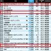 中小M&A仲介会社の平均年収は30代で1,200~2,200万円!