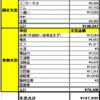 30代独身一人暮らし会社員の2017年4月家計簿