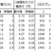 据置ゲーム機の消費電力&推定年間電気代比較