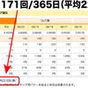 ブログの更新頻度 週平均22.5回!─ にほんブログ村ランキングより ─