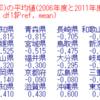 都道府県別の趣味・娯楽の平均時間のデータ分析6 - R言語で重回帰分析。人口伸び率が大きいほど、一人当り県内総生産額が大きいほど、趣味・娯楽の時間は長い。