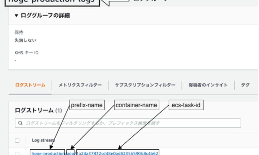 Amazon ECSのログストリームを見やすく階層的に整理できるawslogs設定