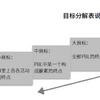 【資料】3×3+3の中国語版、目標分解表
