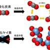 二酸化ケイ素とは? 名前は似ているが二酸化炭素とは大きく異なる