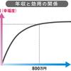 アメリカでは年収7万5000ドル、日本では年収800万円を超えると幸福度はほとんど上昇しな