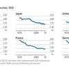 2000年代以降、米英では労働時間増加