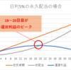 WELFUNDING(ウェルファンディング)の日本語公式マニュアル出た!伸びしろですねー。